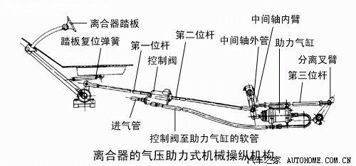 离合器的操纵机构分为机械式操纵机构