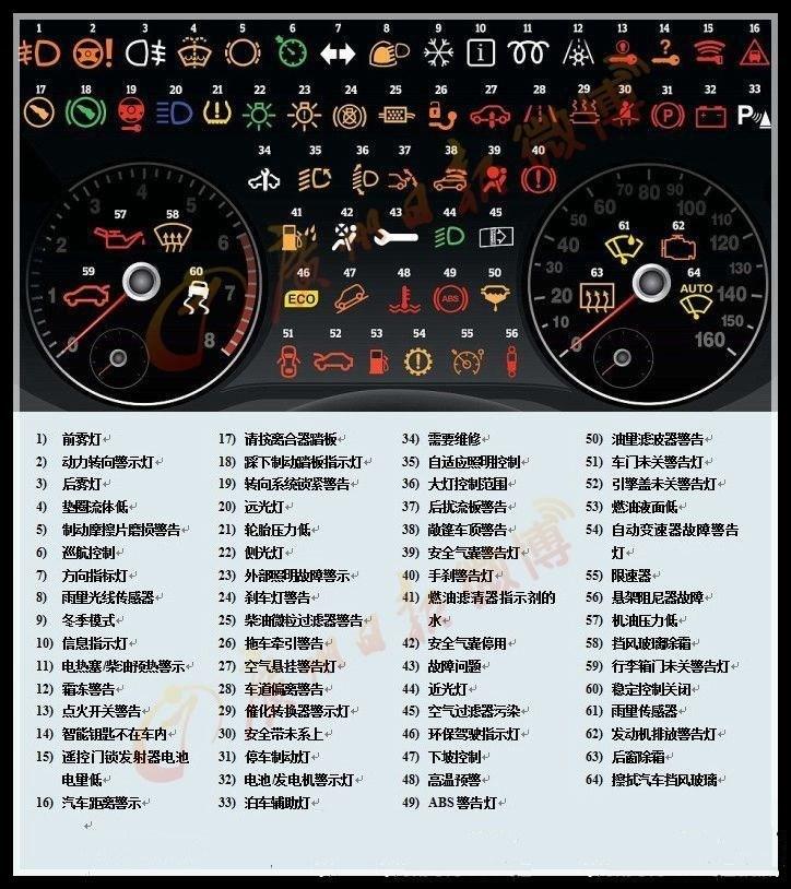 桌面汽车故障指示灯图解 朗逸汽车指示灯图解 朗逸汽车指示灯图解高清图片